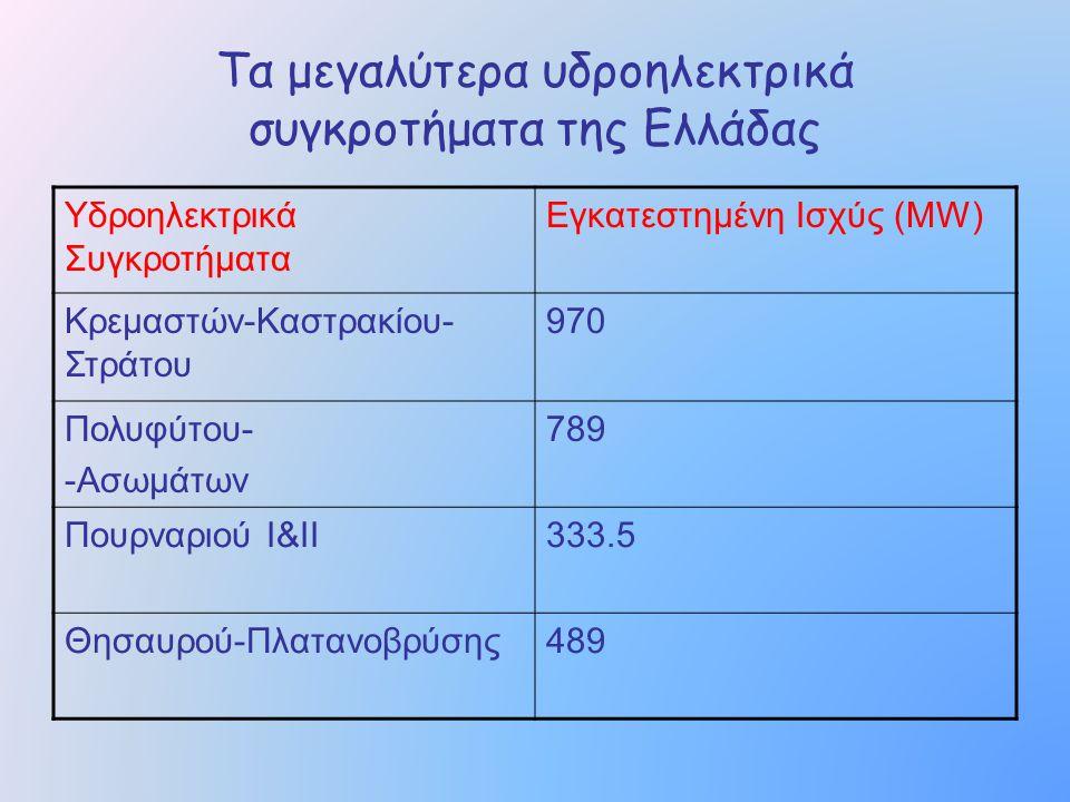 Τα μεγαλύτερα υδροηλεκτρικά συγκροτήματα της Ελλάδας Υδροηλεκτρικά Συγκροτήματα Εγκατεστημένη Ισχύς (MW) Κρεμαστών-Καστρακίου- Στράτου 970 Πολυφύτου-