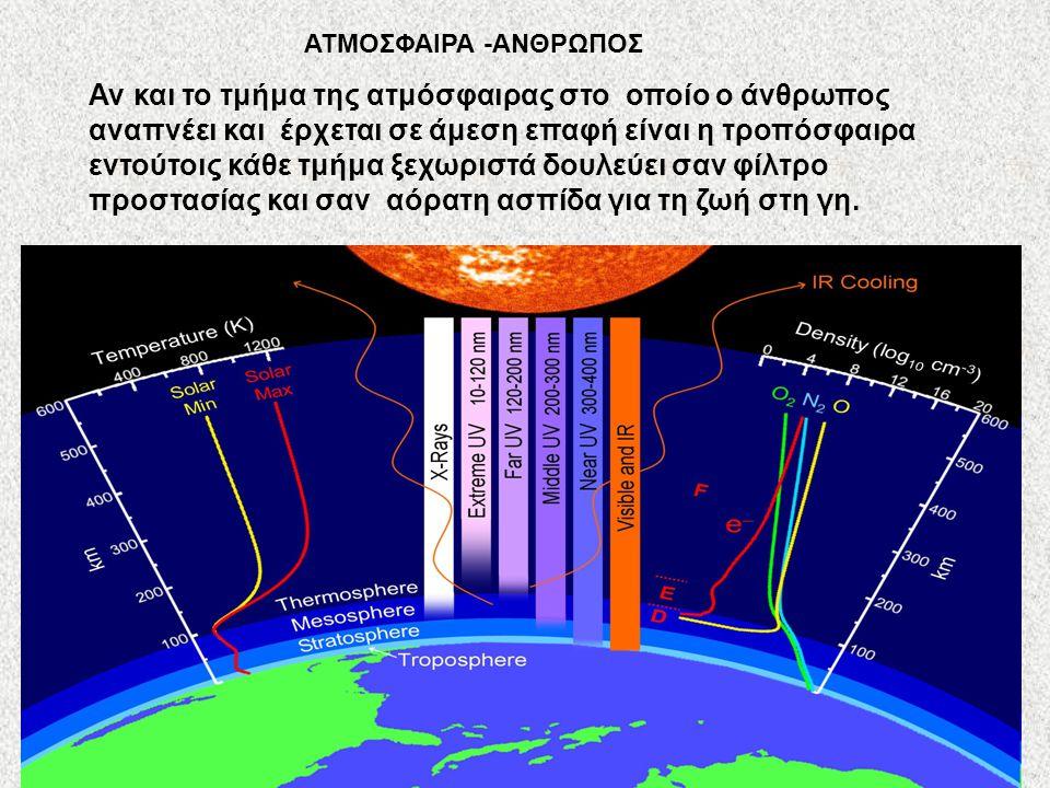 Αν και το τμήμα της ατμόσφαιρας στο οποίο ο άνθρωπος αναπνέει και έρχεται σε άμεση επαφή είναι η τροπόσφαιρα εντούτοις κάθε τμήμα ξεχωριστά δουλεύει σ