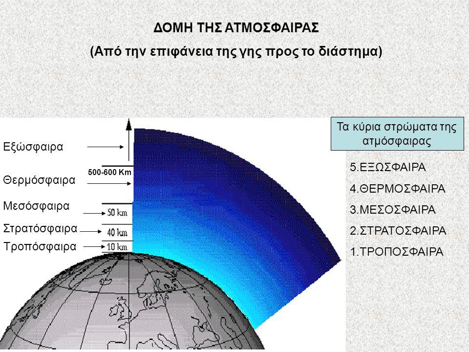 ΔΟΜΗ ΤΗΣ ΑΤΜΟΣΦΑΙΡΑΣ (Από την επιφάνεια της γης προς το διάστημα) Τροπόσφαιρα 5.ΕΞΩΣΦΑΙΡΑ 4.ΘΕΡΜΟΣΦΑΙΡΑ 3.ΜΕΣΟΣΦΑΙΡΑ 2.ΣΤΡΑΤΟΣΦΑΙΡΑ 1.ΤΡΟΠΟΣΦΑΙΡΑ Στρα