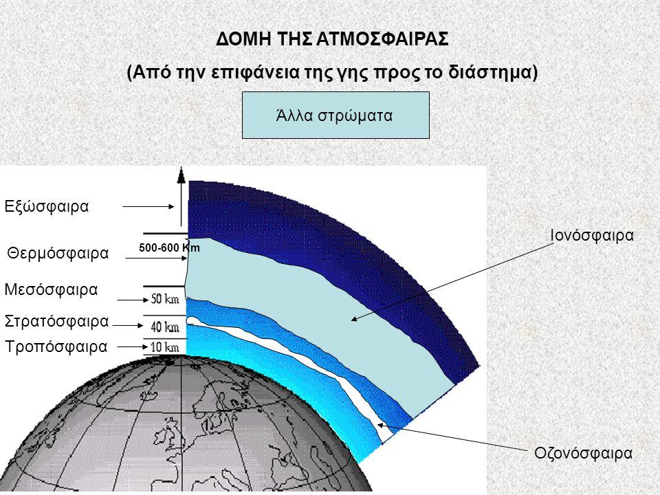 ΔΟΜΗ ΤΗΣ ΑΤΜΟΣΦΑΙΡΑΣ (Από την επιφάνεια της γης προς το διάστημα) Τροπόσφαιρα Στρατόσφαιρα Μεσόσφαιρα Θερμόσφαιρα Εξώσφαιρα Άλλα στρώματα Ιονόσφαιρα Ο