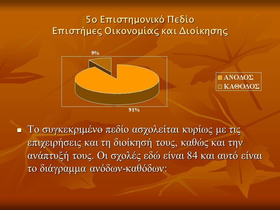 5ο Επιστημονικό Πεδίο Επιστήμες Οικονομίας και Διοίκησης Το συγκεκριμένο πεδίο ασχολείται κυρίως με τις επιχειρήσεις και τη διοίκησή τους, καθώς και τ