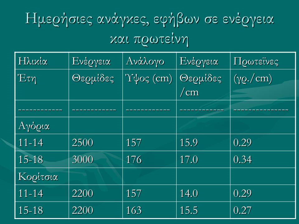 Ημερήσιες ανάγκες, εφήβων σε ενέργεια και πρωτείνη ΗλικίαΕνέργειαΑνάλογοΕνέργειαΠρωτεϊνες ΈτηΘερμίδες Ύψος (cm) Θερμίδες /cm (γρ./cm) ----------------