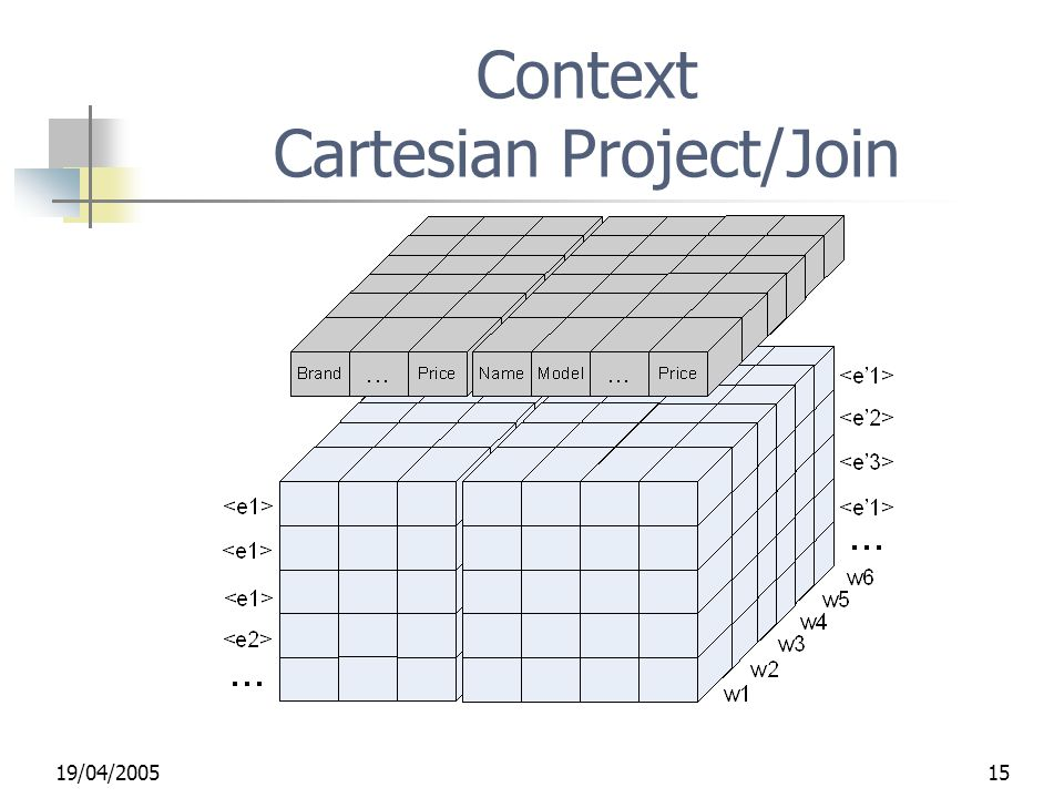 19/04/200515 Context Cartesian Project/Join