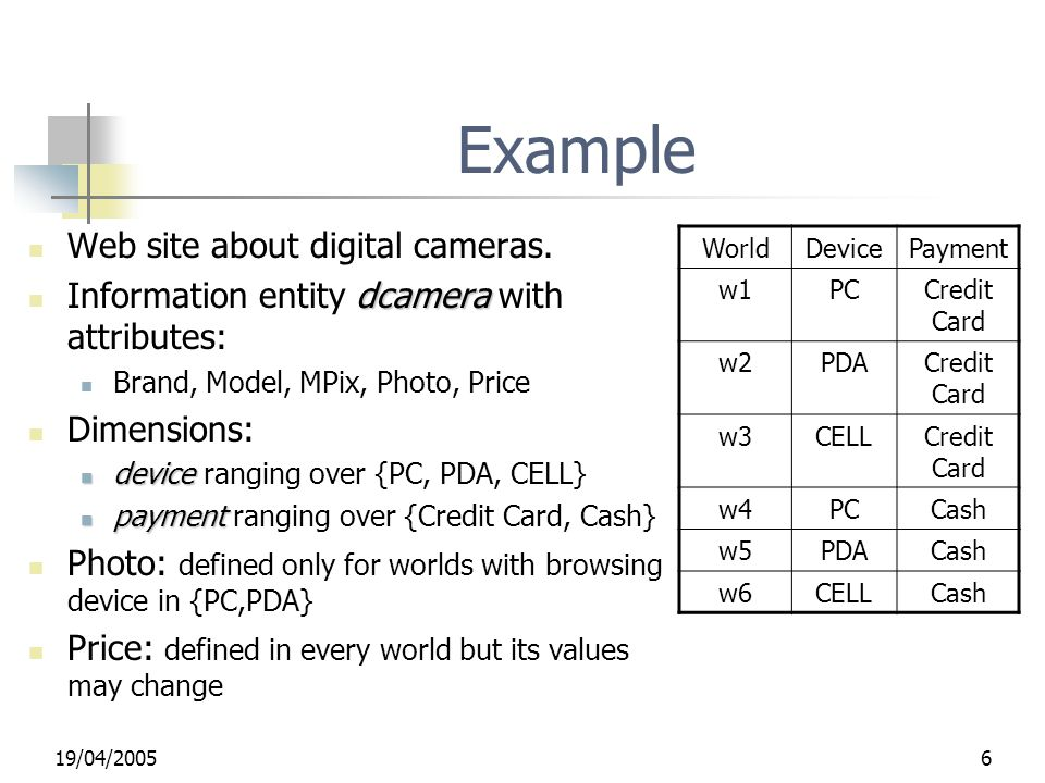 19/04/20056 Example Web site about digital cameras. dcamera Information entity dcamera with attributes: Brand, Model, MPix, Photo, Price Dimensions: d
