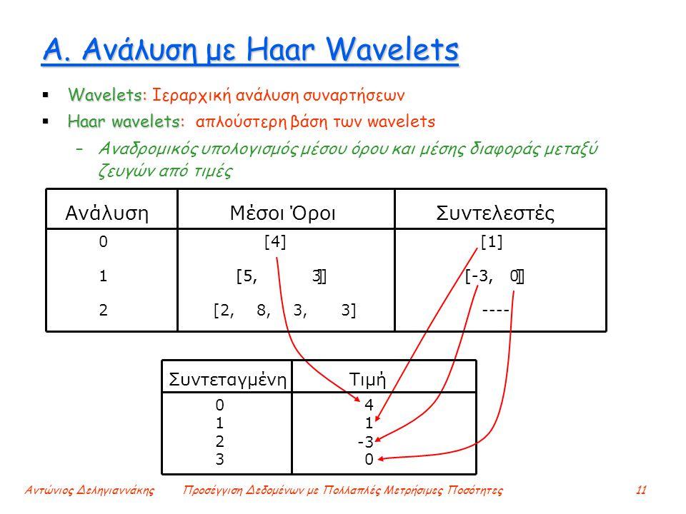 Αντώνιος ΔεληγιαννάκηςΠροσέγγιση Δεδομένων με Πολλαπλές Μετρήσιμες Ποσότητες11 Α. Ανάλυση με Haar Wavelets  Wavelets:  Wavelets: Ιεραρχική ανάλυση σ