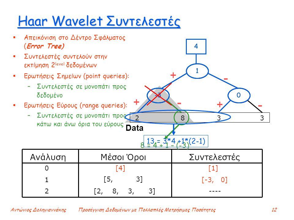 Αντώνιος ΔεληγιαννάκηςΠροσέγγιση Δεδομένων με Πολλαπλές Μετρήσιμες Ποσότητες12 Haar Wavelet Συντελεστές  Απεικόνιση στο Δέντρο Σφάλματος (Error Tree)  Συντελεστές συντελούν στην εκτίμηση 2 level δεδομένων  Ερωτήσεις Σημείων (point queries): –Συντελεστές σε μονοπάτι προς δεδομένο  Ερωτήσεις Εύρους (range queries): –Συντελεστές σε μονοπάτι προς κάτω και άνω όρια του εύρους Ανάλυση Μέσοι Όροι Συντελεστές [2, 8, 3, 3] [4] [1] ----2 1 0 [5, 3] [-3, 0] Data 2 8 3 3 - + + + - - -3 1 4 0 1 8 = 4 + 1 – (-3) 4 1 4 13 = 3*4 +1*(2-1) 0-3