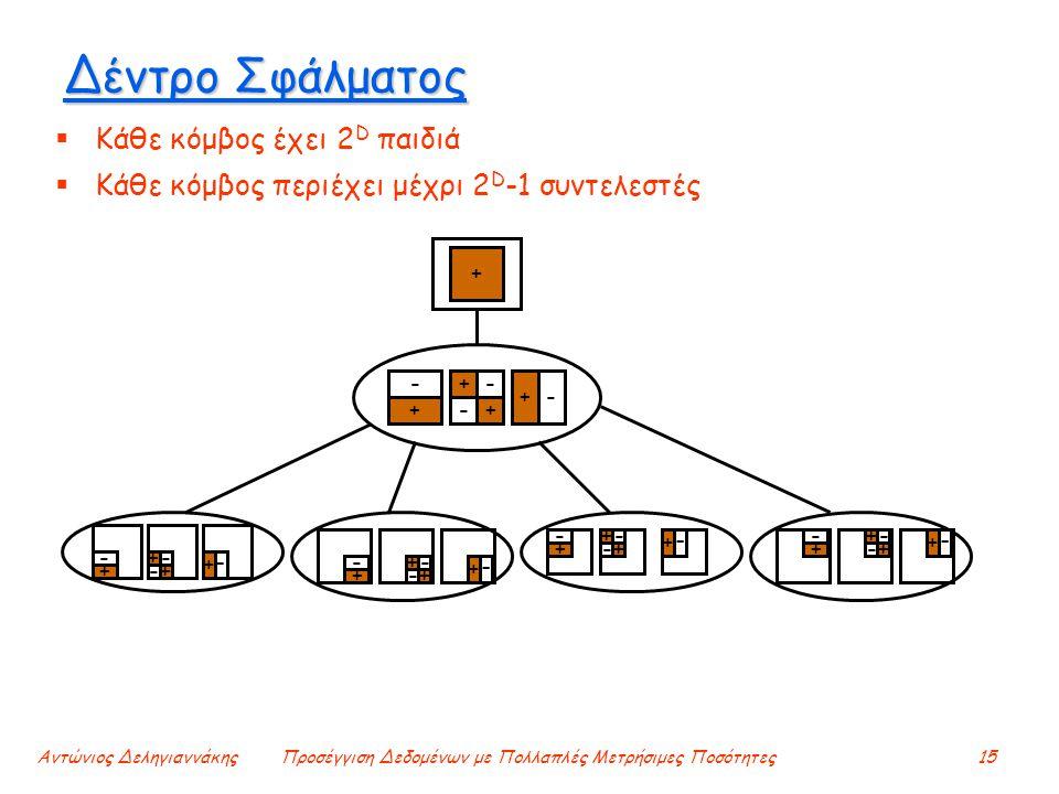 Αντώνιος ΔεληγιαννάκηςΠροσέγγιση Δεδομένων με Πολλαπλές Μετρήσιμες Ποσότητες15 Δέντρο Σφάλματος  Κάθε κόμβος έχει 2 D παιδιά  Κάθε κόμβος περιέχει μέχρι 2 D -1 συντελεστές +- + - -+ + - + - + + + - - + - - + + + - - + - - + + + - - + - - + + + - - + -