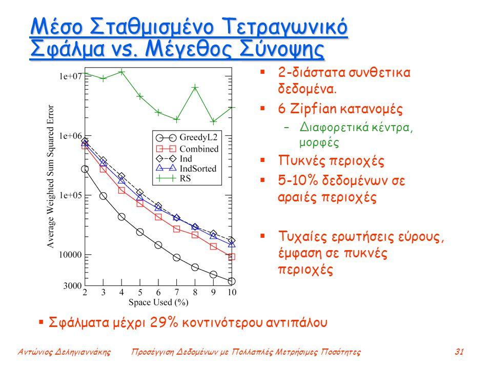Αντώνιος ΔεληγιαννάκηςΠροσέγγιση Δεδομένων με Πολλαπλές Μετρήσιμες Ποσότητες31 Μέσο Σταθμισμένο Τετραγωνικό Σφάλμα vs. Μέγεθος Σύνοψης  Σφάλματα μέχρ