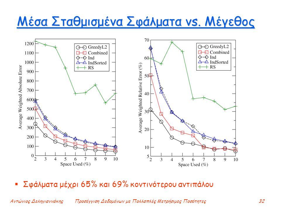 Αντώνιος ΔεληγιαννάκηςΠροσέγγιση Δεδομένων με Πολλαπλές Μετρήσιμες Ποσότητες32 Μέσα Σταθμισμένα Σφάλματα vs. Μέγεθος  Σφάλματα μέχρι 65% και 69% κοντ