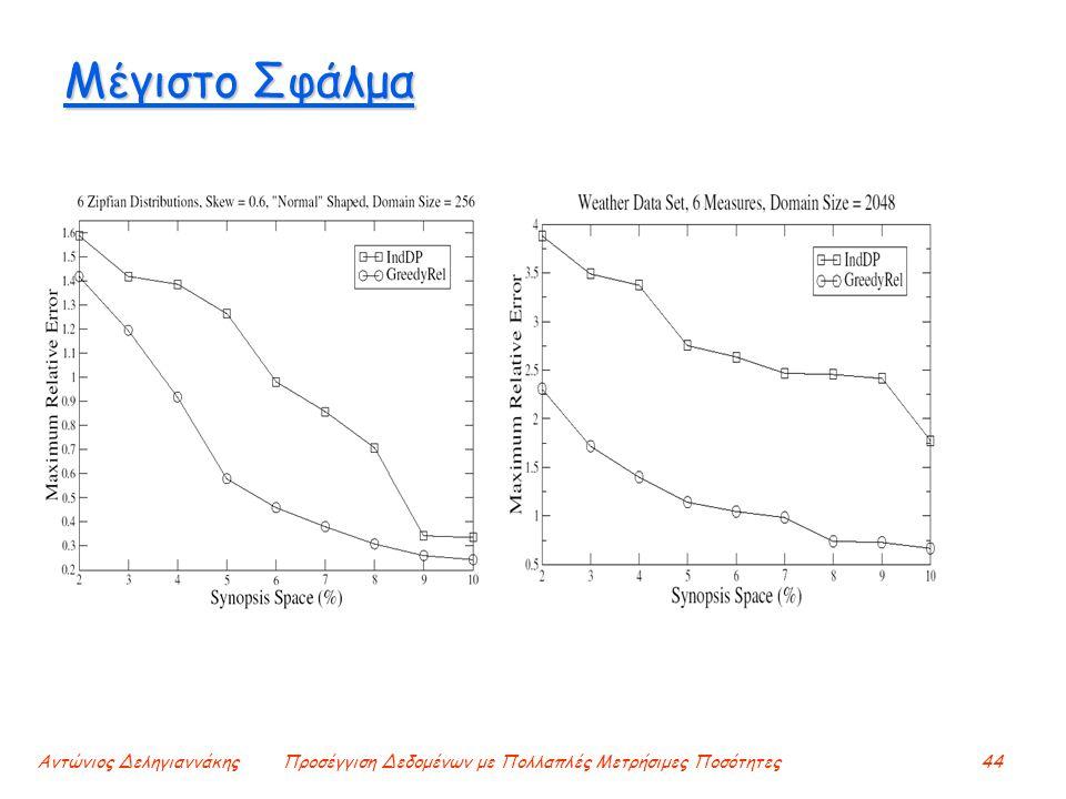 Αντώνιος ΔεληγιαννάκηςΠροσέγγιση Δεδομένων με Πολλαπλές Μετρήσιμες Ποσότητες44 Μέγιστο Σφάλμα