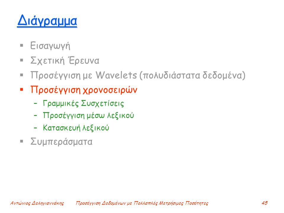 Αντώνιος ΔεληγιαννάκηςΠροσέγγιση Δεδομένων με Πολλαπλές Μετρήσιμες Ποσότητες45 Διάγραμμα  Εισαγωγή  Σχετική Έρευνα  Προσέγγιση με Wavelets (πολυδιάστατα δεδομένα)  Προσέγγιση χρονοσειρών –Γραμμικές Συσχετίσεις –Προσέγγιση μέσω λεξικού –Κατασκευή λεξικού  Συμπεράσματα