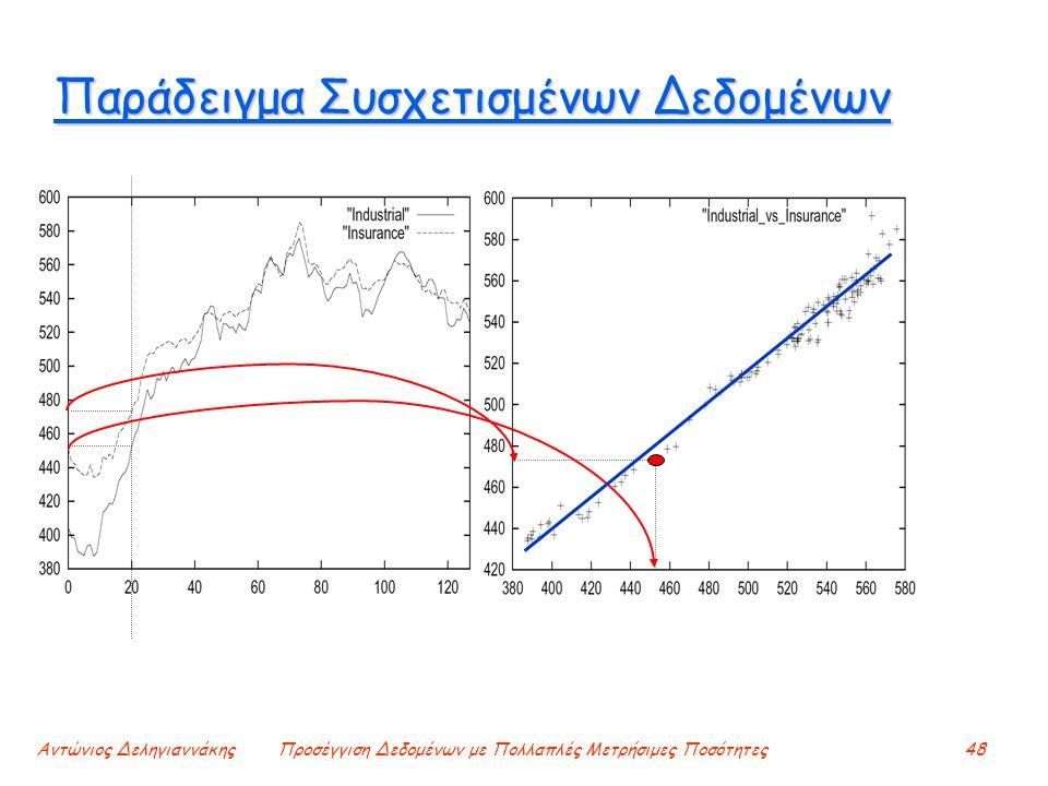 Αντώνιος ΔεληγιαννάκηςΠροσέγγιση Δεδομένων με Πολλαπλές Μετρήσιμες Ποσότητες48 Παράδειγμα Συσχετισμένων Δεδομένων