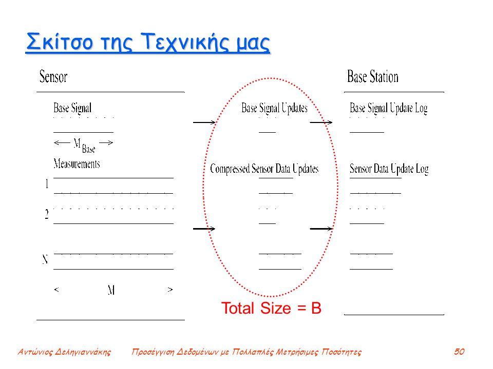 Αντώνιος ΔεληγιαννάκηςΠροσέγγιση Δεδομένων με Πολλαπλές Μετρήσιμες Ποσότητες50 Σκίτσο της Τεχνικής μας Total Size = B