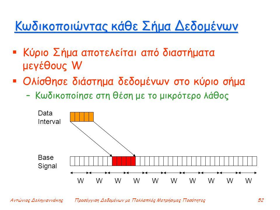 Αντώνιος ΔεληγιαννάκηςΠροσέγγιση Δεδομένων με Πολλαπλές Μετρήσιμες Ποσότητες52 Κωδικοποιώντας κάθε Σήμα Δεδομένων  Κύριο Σήμα αποτελείται από διαστήματα μεγέθους W  Ολίσθησε διάστημα δεδομένων στο κύριο σήμα –Κωδικοποίησε στη θέση με το μικρότερο λάθος W W W W W W W W W W Base Signal Data Interval