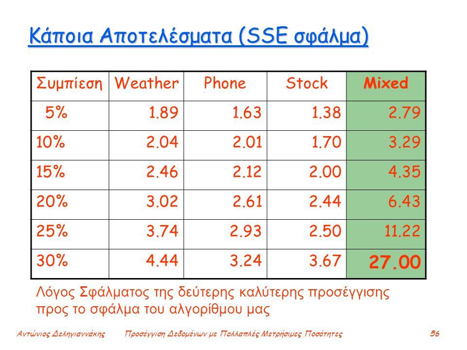 Αντώνιος ΔεληγιαννάκηςΠροσέγγιση Δεδομένων με Πολλαπλές Μετρήσιμες Ποσότητες56 Κάποια Αποτελέσματα (SSE σφάλμα) ΣυμπίεσηWeatherPhoneStockMixed 5%1.891