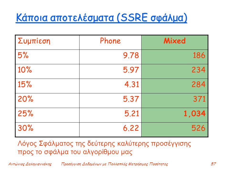 Αντώνιος ΔεληγιαννάκηςΠροσέγγιση Δεδομένων με Πολλαπλές Μετρήσιμες Ποσότητες57 Κάποια αποτελέσματα (SSRE σφάλμα) ΣυμπίεσηPhoneMixed 5%9.78186 10%5.97234 15%4.31284 20%5.37371 25%5.211,034 30%6.22526 Λόγος Σφάλματος της δεύτερης καλύτερης προσέγγισης προς το σφάλμα του αλγορίθμου μας