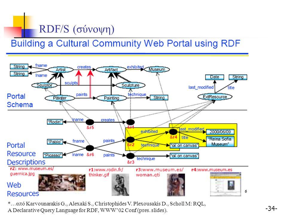 -34- *…από Karvounarakis G., Alexaki S., Christophides V. Plexousakis D., Scholl M: RQL, A Declarative Query Language for RDF, WWW'02 Conf (pres. slid