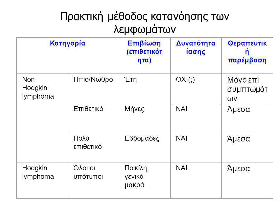 Πρακτική μέθοδος κατανόησης των λεμφωμάτων ΚατηγορίαΕπιβίωση (επιθετικότ ητα) Δυνατότητα ίασης Θεραπευτικ ή παρέμβαση Non- Hodgkin lymphoma Ηπιο/Νωθρό