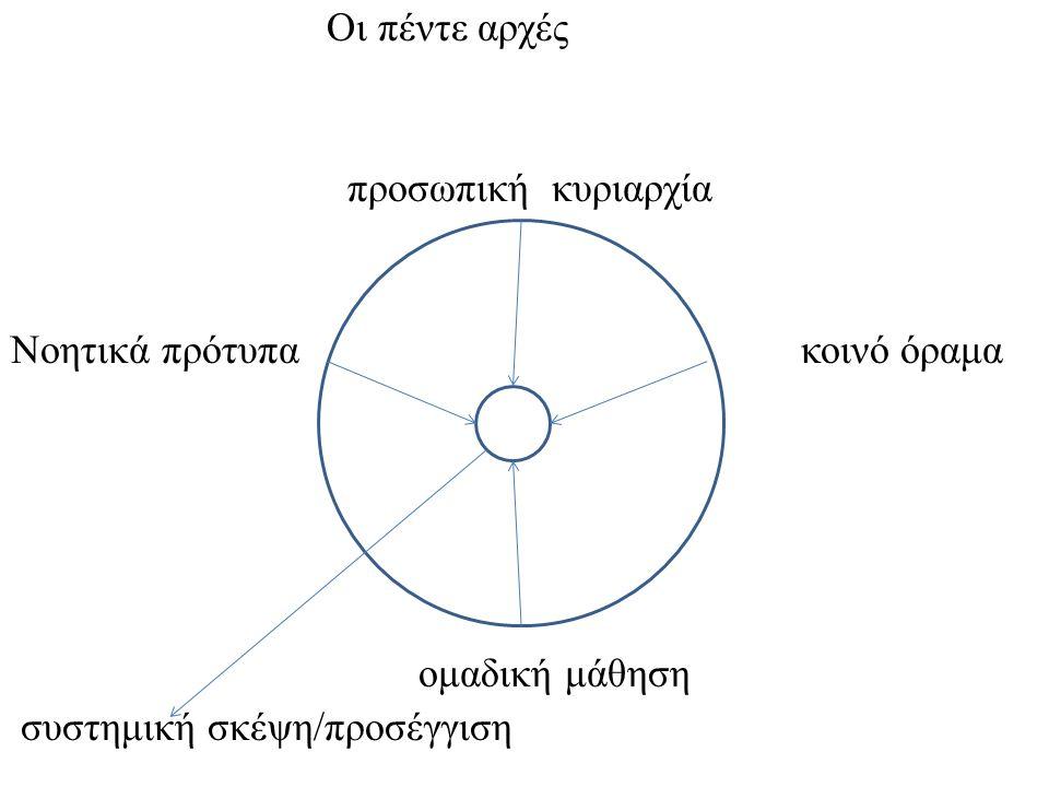 Οι πέντε αρχές προσωπική κυριαρχία Νοητικά πρότυπα κοινό όραμα ομαδική μάθηση συστημική σκέψη/προσέγγιση