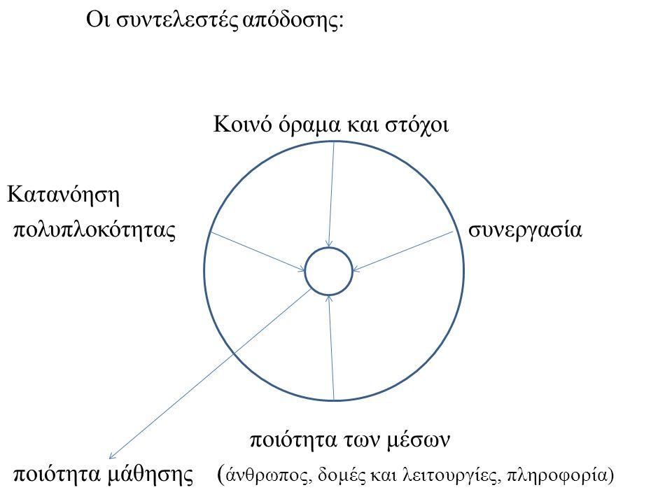 Οι συντελεστές απόδοσης: Κοινό όραμα και στόχοι Κατανόηση πολυπλοκότητας Σ συνεργασία ποιότητα των μέσων ποιότητα μάθησης ( άνθρωπος, δομές και λειτουργίες, πληροφορία)