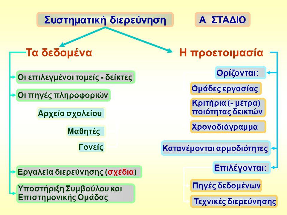 Οι επιλεγμένοι τομείς - δείκτες Α ΣΤΑΔΙΟ Συστηματική διερεύνηση Η προετοιμασίαΤα δεδομένα Οι πηγές πληροφοριών Αρχεία σχολείου Μαθητές Γονείς Εργαλεία διερεύνησης (σχέδια) Υποστήριξη Συμβούλου και Επιστημονικής Ομάδας Ομάδες εργασίας Κριτήρια (- μέτρα) ποιότητας δεικτών Επιλέγονται: Χρονοδιάγραμμα Κατανέμονται αρμοδιότητες Ορίζονται: Τεχνικές διερεύνησης Πηγές δεδομένων