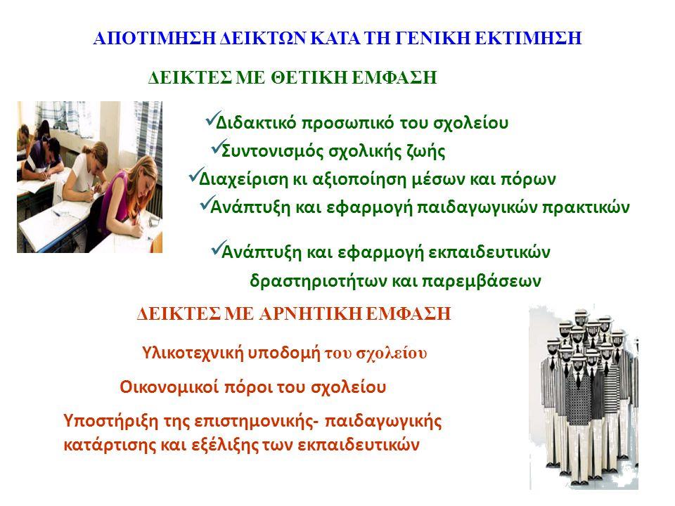 ΑΠΟΤΙΜΗΣΗ ΔΕΙΚΤΩΝ ΚΑΤΑ ΤΗ ΓΕΝΙΚΗ ΕΚΤΙΜΗΣΗ ΔΕΙΚΤΕΣ ΜΕ ΘΕΤΙΚΗ ΕΜΦΑΣΗ Διδακτικό προσωπικό του σχολείου Διαχείριση κι αξιοποίηση μέσων και πόρων Συντονισμός σχολικής ζωής Ανάπτυξη και εφαρμογή εκπαιδευτικών δραστηριοτήτων και παρεμβάσεων Ανάπτυξη και εφαρμογή παιδαγωγικών πρακτικών ΔΕΙΚΤΕΣ ΜΕ ΑΡΝΗΤΙΚΗ ΕΜΦΑΣΗ Υλικοτεχνική υποδομή του σχολείου Οικονομικοί πόροι του σχολείου Υποστήριξη της επιστημονικής- παιδαγωγικής κατάρτισης και εξέλιξης των εκπαιδευτικών