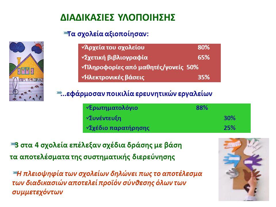 ΔΙΑΔΙΚΑΣΙΕΣ ΥΛΟΠΟΙΗΣΗΣ  Τα σχολεία αξιοποίησαν: Αρχεία του σχολείου 80% Σχετική βιβλιογραφία 65% Πληροφορίες από μαθητές/γονείς 50% Ηλεκτρονικές βάσεις 35% ...εφάρμοσαν ποικιλία ερευνητικών εργαλείων Ερωτηματολόγιο88% Συνέντευξη30% Σχέδιο παρατήρησης25%  3 στα 4 σχολεία επέλεξαν σχέδια δράσης με βάση τα αποτελέσματα της συστηματικής διερεύνησης  Η πλειοψηφία των σχολείων δηλώνει πως το αποτέλεσμα των διαδικασιών αποτελεί προϊόν σύνθεσης όλων των συμμετεχόντων