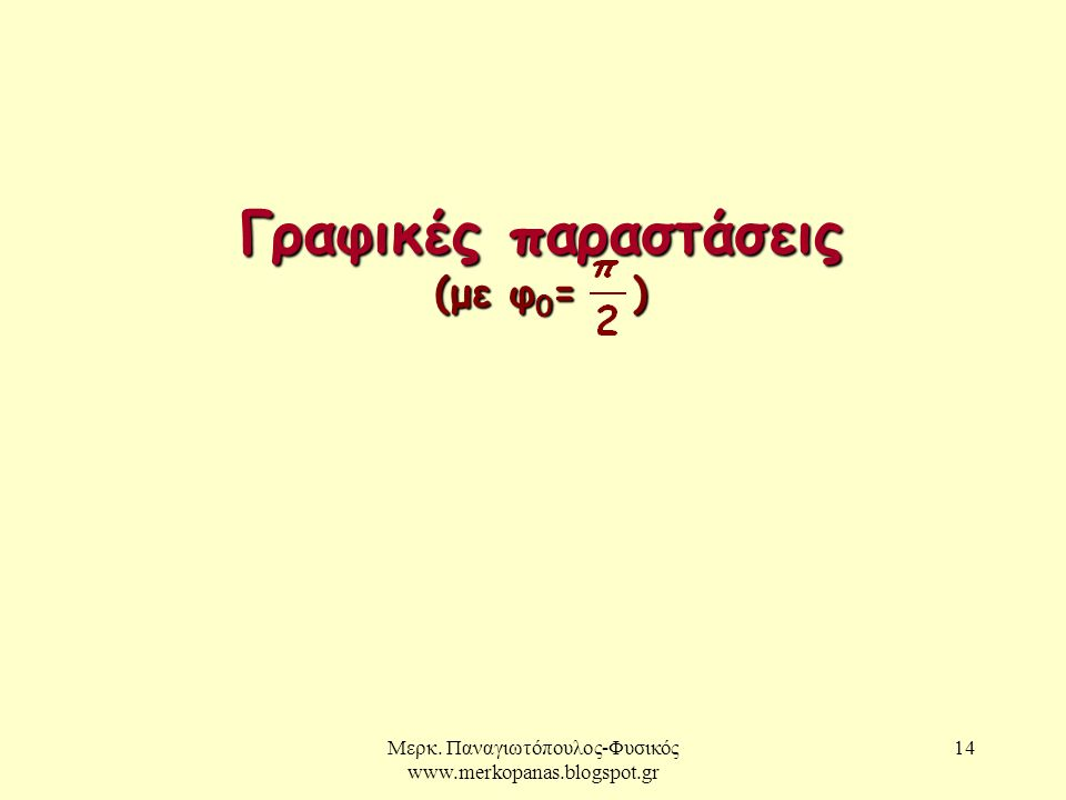 Μερκ. Παναγιωτόπουλος-Φυσικός www.merkopanas.blogspot.gr 14 Γραφικές παραστάσεις (με φ 0 = )