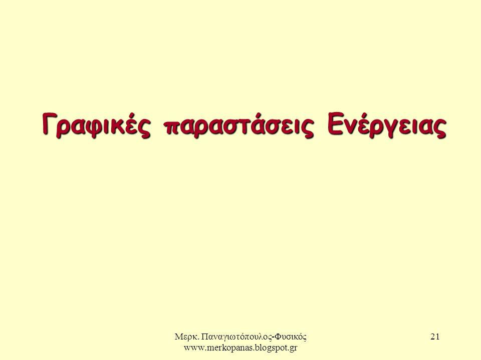 Μερκ. Παναγιωτόπουλος-Φυσικός www.merkopanas.blogspot.gr 21 Γραφικές παραστάσεις Ενέργειας