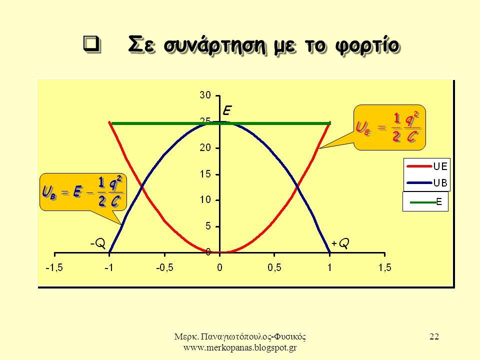 Μερκ. Παναγιωτόπουλος-Φυσικός www.merkopanas.blogspot.gr 22  Σε συνάρτηση με το φορτίο +Q+Q Ε -Q-Q Ε