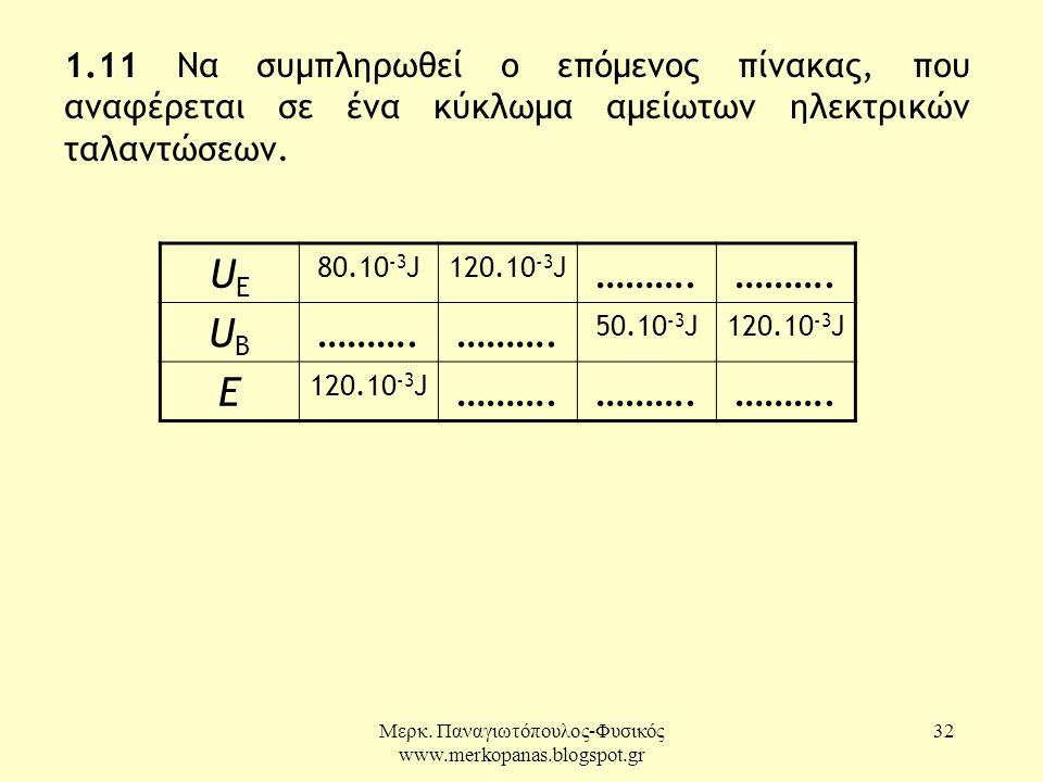 Μερκ. Παναγιωτόπουλος-Φυσικός www.merkopanas.blogspot.gr 32 1.11 Να συµπληρωθεί ο επόµενος πίνακας, που αναφέρεται σε ένα κύκλωµα αµείωτων ηλεκτρικών