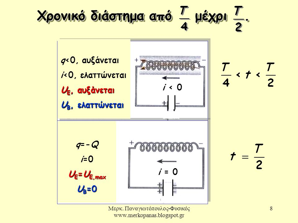 Μερκ. Παναγιωτόπουλος-Φυσικός www.merkopanas.blogspot.gr 8 Χρονικό διάστημα από μέχρι. i < 0 i = 0 q<0, αυξάνεται i<0, ελαττώνεται U E, αυξάνεται U B,