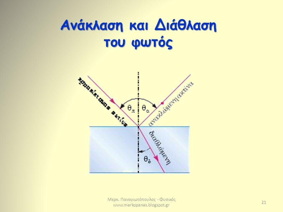 Μερκ. Παναγιωτόπουλος - Φυσικός www.merkopanas.blogspot.gr 21 Ανάκλαση και Διάθλαση του φωτός