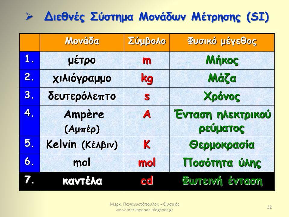 Μερκ. Παναγιωτόπουλος - Φυσικός www.merkopanas.blogspot.gr 32 ΜονάδαΣύμβολο Φυσικό μέγεθος 1.μέτροmΜήκος 2.χιλιόγραμμοkgΜάζα 3.δευτερόλεπτοsΧρόνος 4.