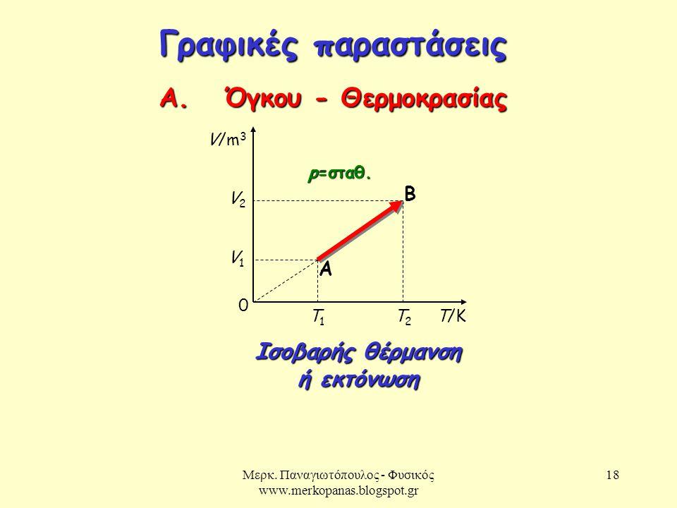 Μερκ. Παναγιωτόπουλος - Φυσικός www.merkopanas.blogspot.gr 18 Γραφικές παραστάσεις Α. Όγκου - Θερμοκρασίας T/K p=σταθ. 0 A B T1T1 T2T2 V/m 3 V1V1 V2V2