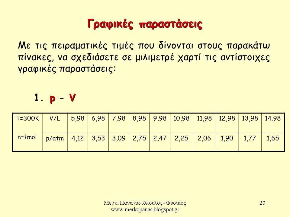 Μερκ. Παναγιωτόπουλος - Φυσικός www.merkopanas.blogspot.gr 20 Με τις πειραματικές τιμές που δίνονται στους παρακάτω πίνακες, να σχεδιάσετε σε μιλιμετρ