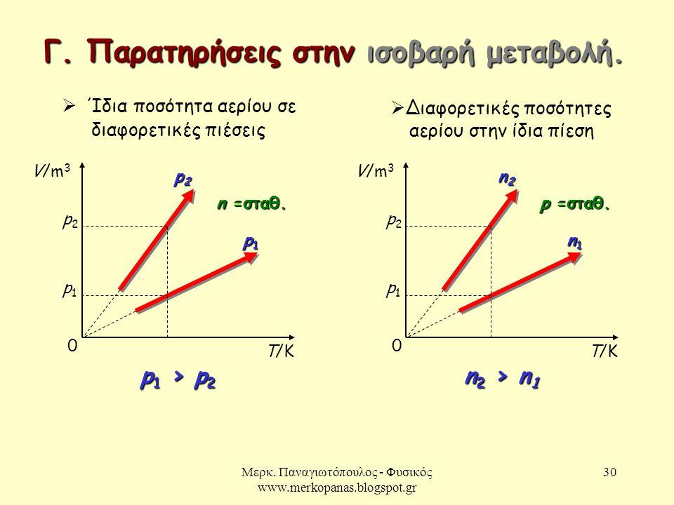 Μερκ. Παναγιωτόπουλος - Φυσικός www.merkopanas.blogspot.gr 30 Γ. Παρατηρήσεις στην ισοβαρή μεταβολή.   Ίδια ποσότητα αερίου σε διαφορετικές πιέσεις