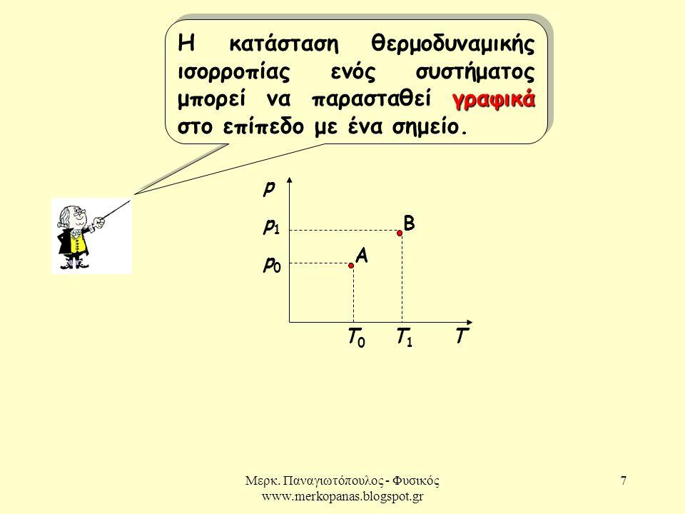 Μερκ. Παναγιωτόπουλος - Φυσικός www.merkopanas.blogspot.gr 7 γραφικά Η κατάσταση θερμοδυναμικής ισορροπίας ενός συστήματος μπορεί να παρασταθεί γραφικ