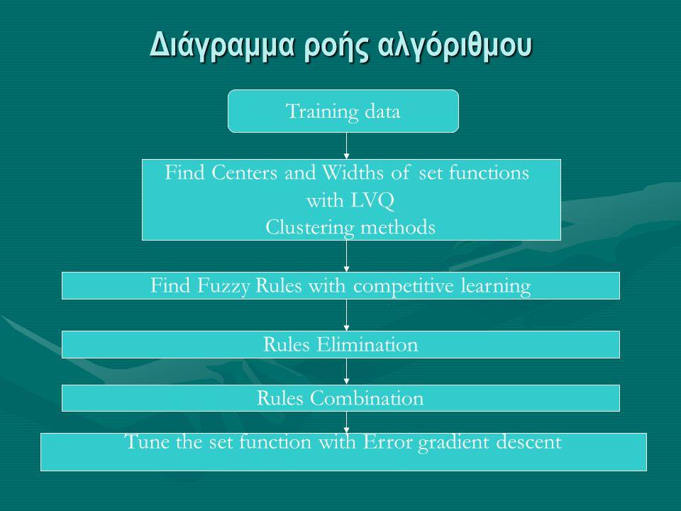 Διάγραμμα ροής αλγόριθμου Training data Find Centers and Widths of set functions with LVQ Clustering methods Find Fuzzy Rules with competitive learnin