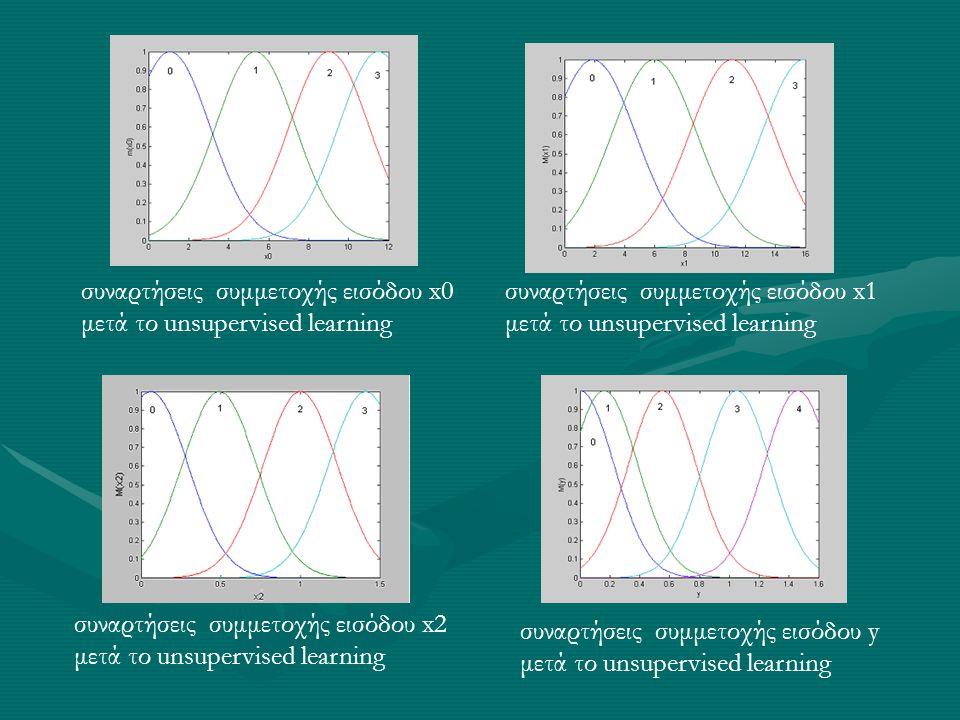 συναρτήσεις συμμετοχής εισόδου x0 μετά το unsupervised learning συναρτήσεις συμμετοχής εισόδου x1 μετά το unsupervised learning συναρτήσεις συμμετοχής