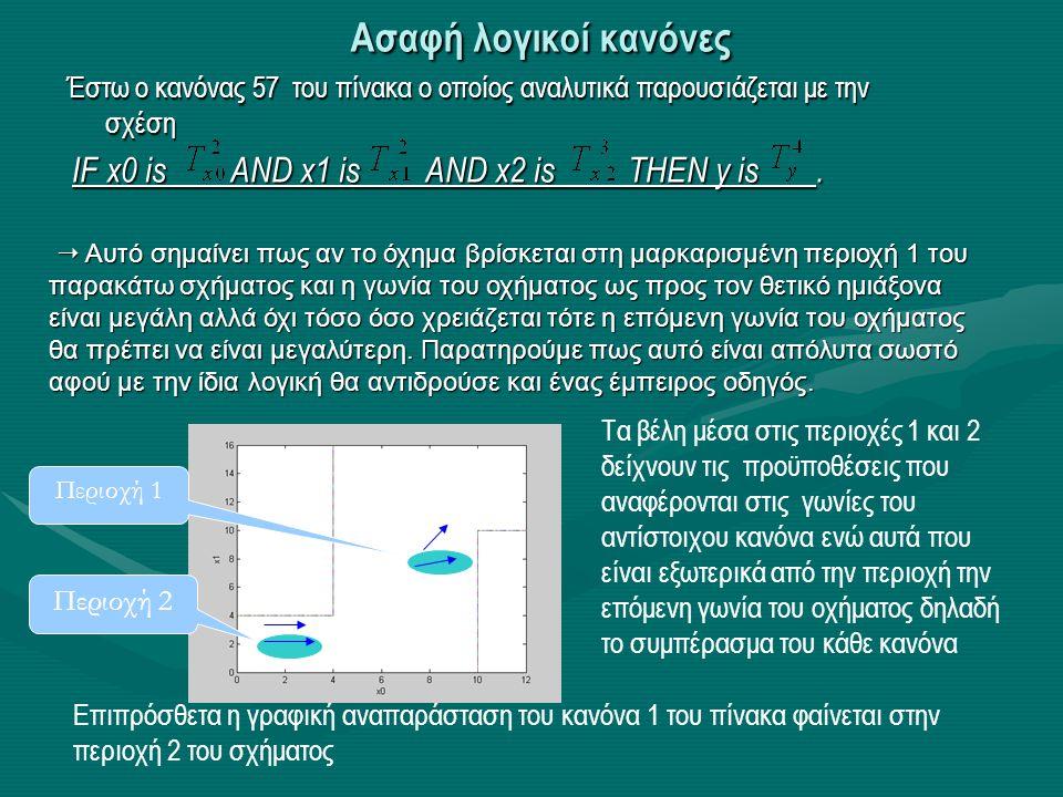 Ασαφή λογικοί κανόνες Έστω ο κανόνας 57 του πίνακα ο οποίος αναλυτικά παρουσιάζεται με την σχέση IF x0 is AND x1 is AND x2 is THEN y is. IF x0 is AND