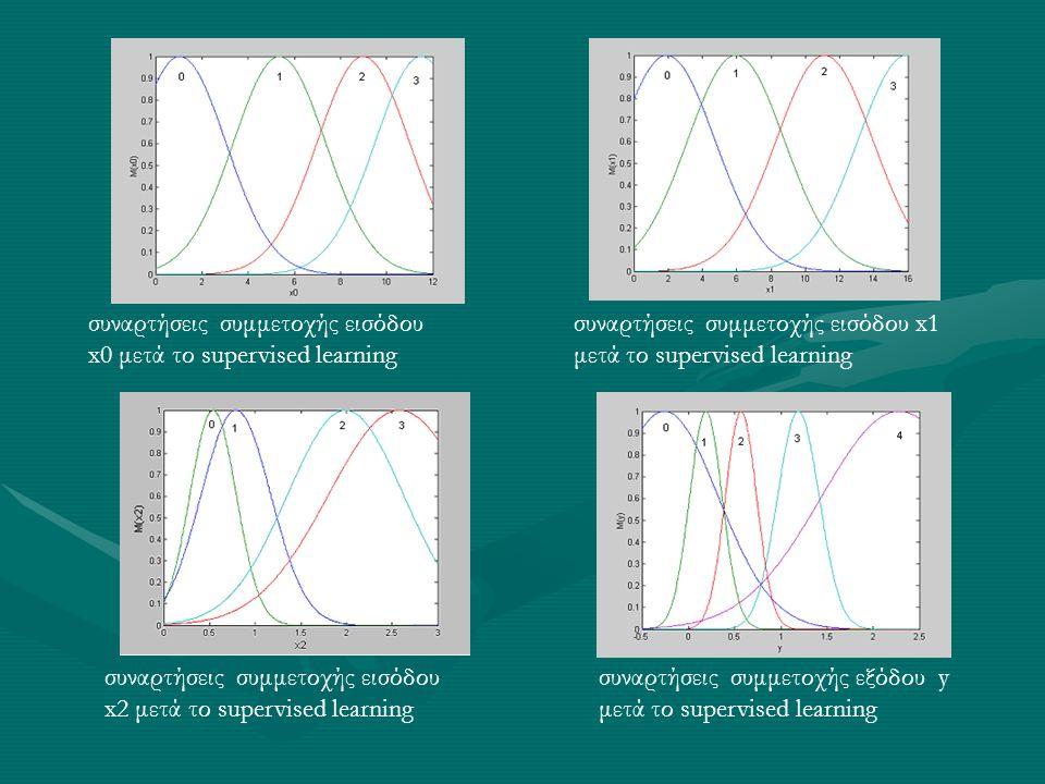 συναρτήσεις συμμετοχής εισόδου x0 μετά το supervised learning συναρτήσεις συμμετοχής εισόδου x1 μετά το supervised learning συναρτήσεις συμμετοχής εισ