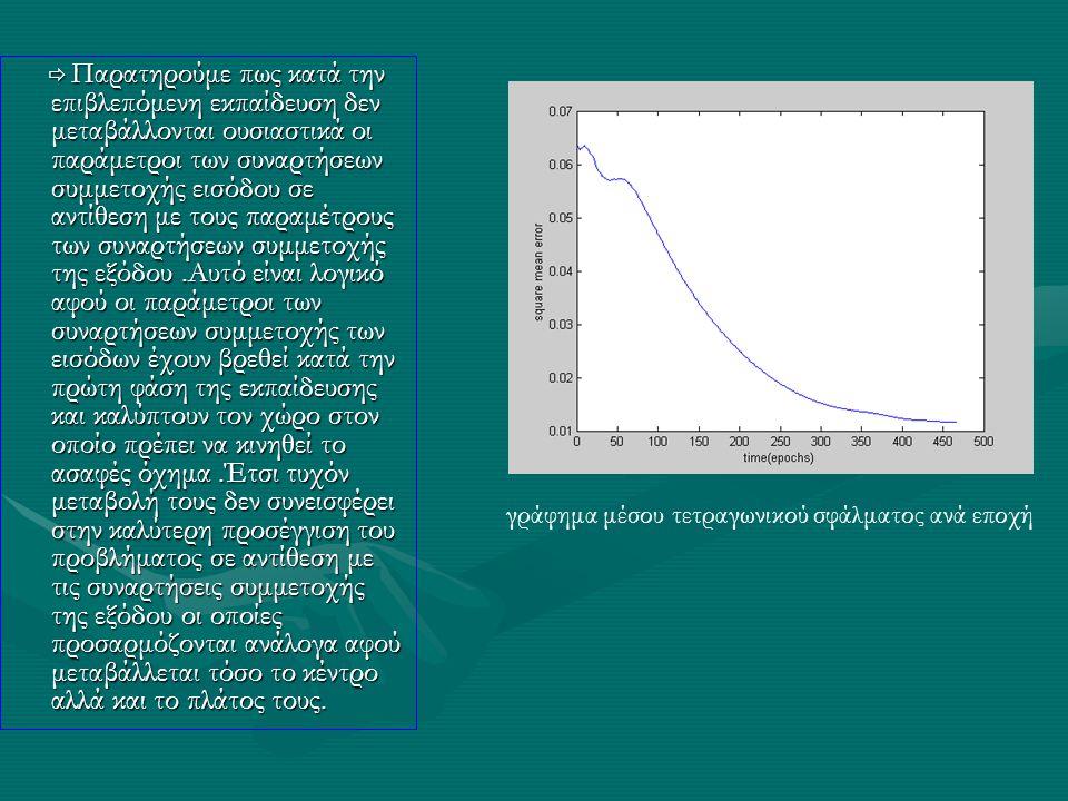  Παρατηρούμε πως κατά την επιβλεπόμενη εκπαίδευση δεν μεταβάλλονται ουσιαστικά οι παράμετροι των συναρτήσεων συμμετοχής εισόδου σε αντίθεση με τους π