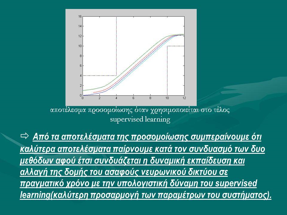 αποτέλεσμα προσομοίωσης όταν χρησιμοποιείται στο τέλος supervised learning  Από τα αποτελέσματα της προσομοίωσης συμπεραίνουμε ότι καλύτερα αποτελέσμ
