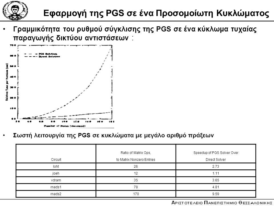 Εφαρμογή της PGS σε ένα Προσομοίωτη Κυκλώματος Γραμμικότητα του ρυθμού σύγκλισης της PGS σε ένα κύκλωμα τυχαίας παραγωγής δικτύου αντιστάσεων : Σωστή