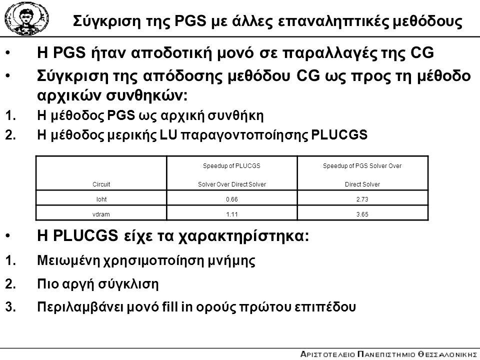 Σύγκριση της PGS με άλλες επαναληπτικές μεθόδους Η PGS ήταν αποδοτική μονό σε παραλλαγές της CG Σύγκριση της απόδοσης μεθόδου CG ως προς τη μέθοδο αρχ