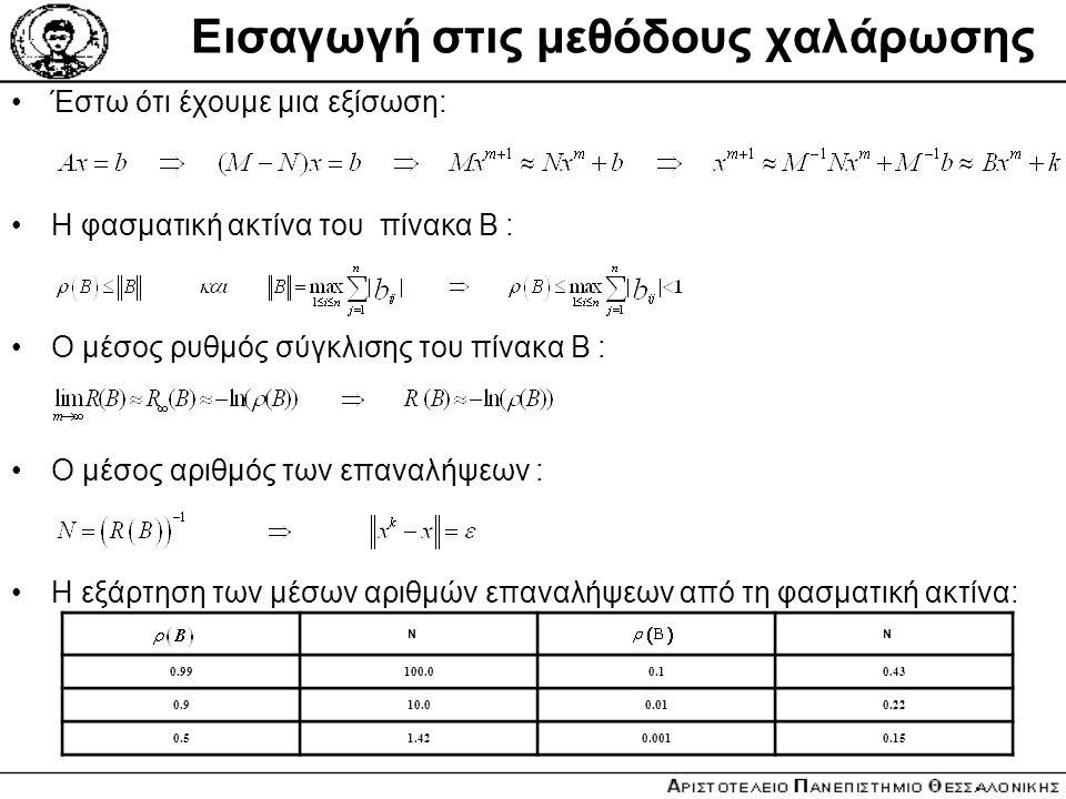 Εισαγωγή στις μεθόδους χαλάρωσης Έστω ότι έχουμε μια εξίσωση: Η φασματική ακτίνα του πίνακα Β : Ο μέσος ρυθμός σύγκλισης του πίνακα Β : Ο μέσος αριθμό