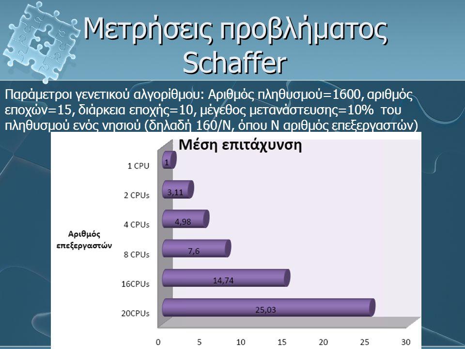 Μετρήσεις προβλήματος Schaffer Παράμετροι γενετικού αλγορίθμου: Αριθμός πληθυσμού=1600, αριθμός εποχών=15, διάρκεια εποχής=10, μέγεθος μετανάστευσης=1