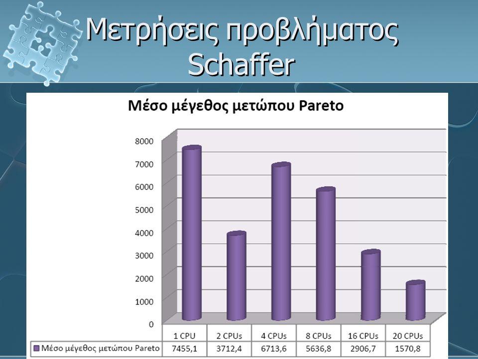 Μετρήσεις προβλήματος Schaffer