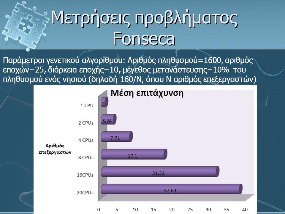 Μετρήσεις προβλήματος Fonseca Παράμετροι γενετικού αλγορίθμου: Αριθμός πληθυσμού=1600, αριθμός εποχών=25, διάρκεια εποχής=10, μέγεθος μετανάστευσης=10